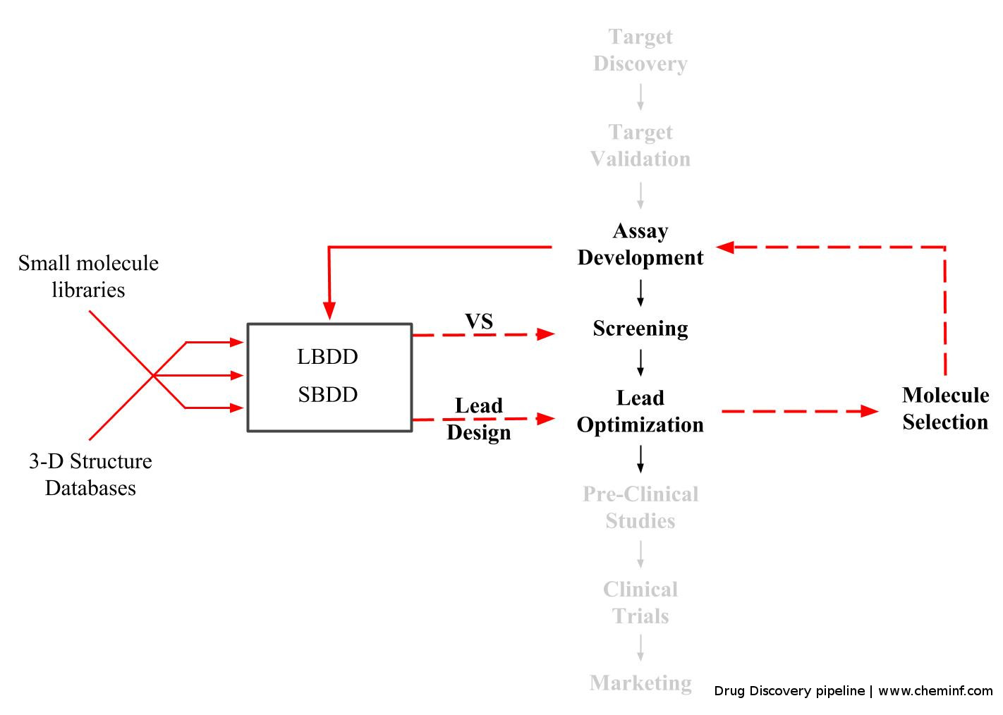 Drug_discovery_pipeline